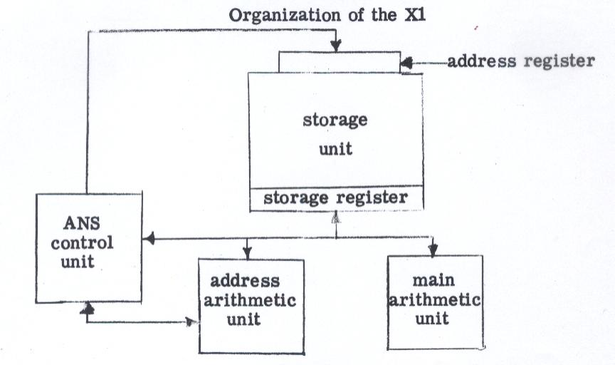 picture of machine organization