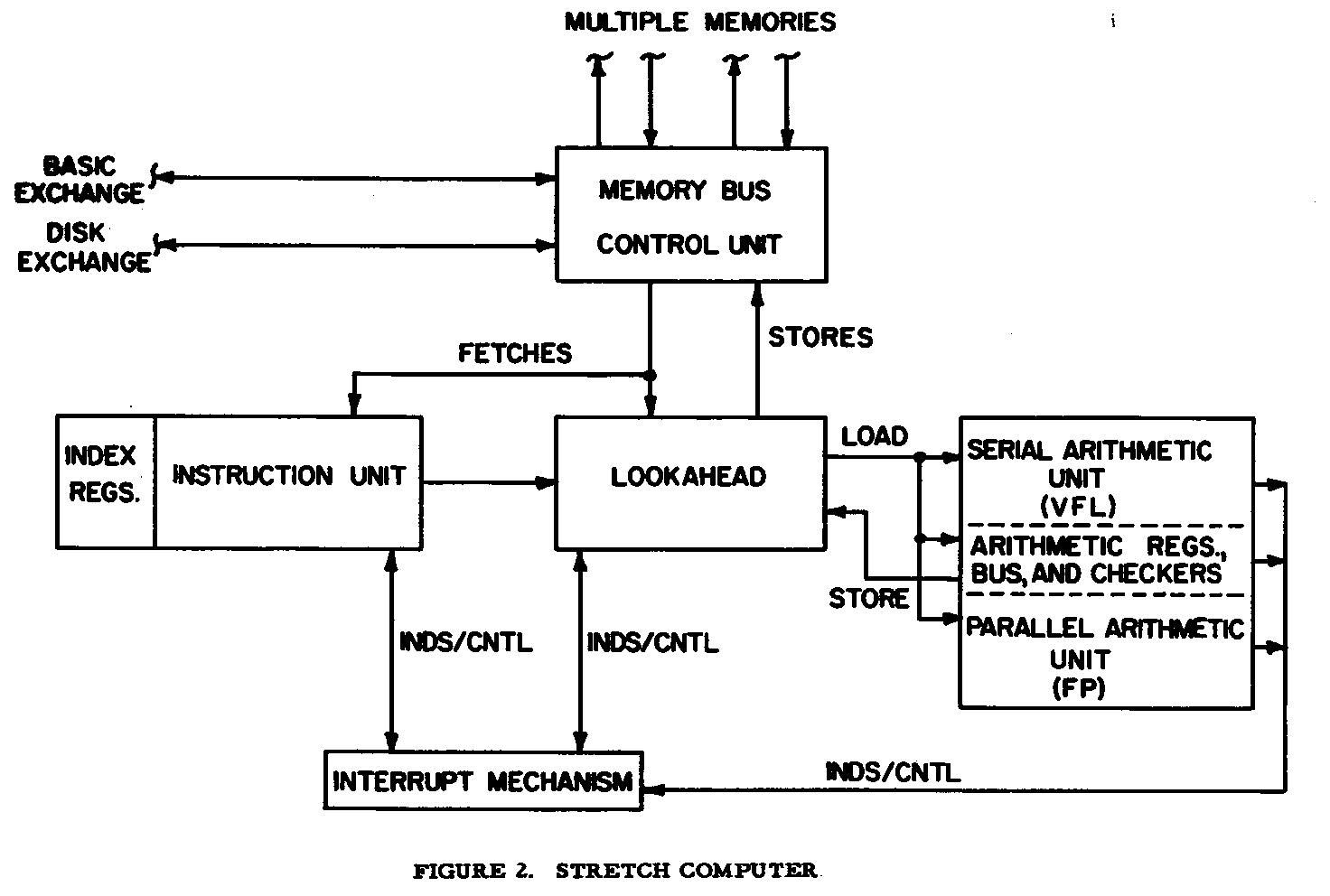 general block diagram of data flow